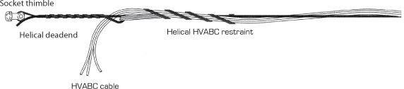 Helical bundle restraints